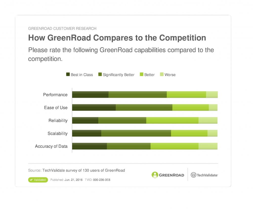 Chart comparing how GreenRoad compares to other telematics solutions.